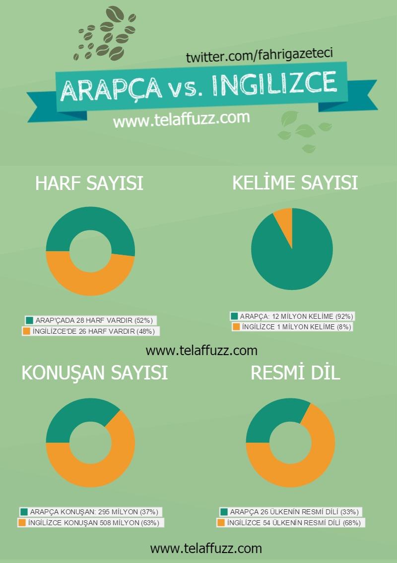 Arapça vs İngilizce
